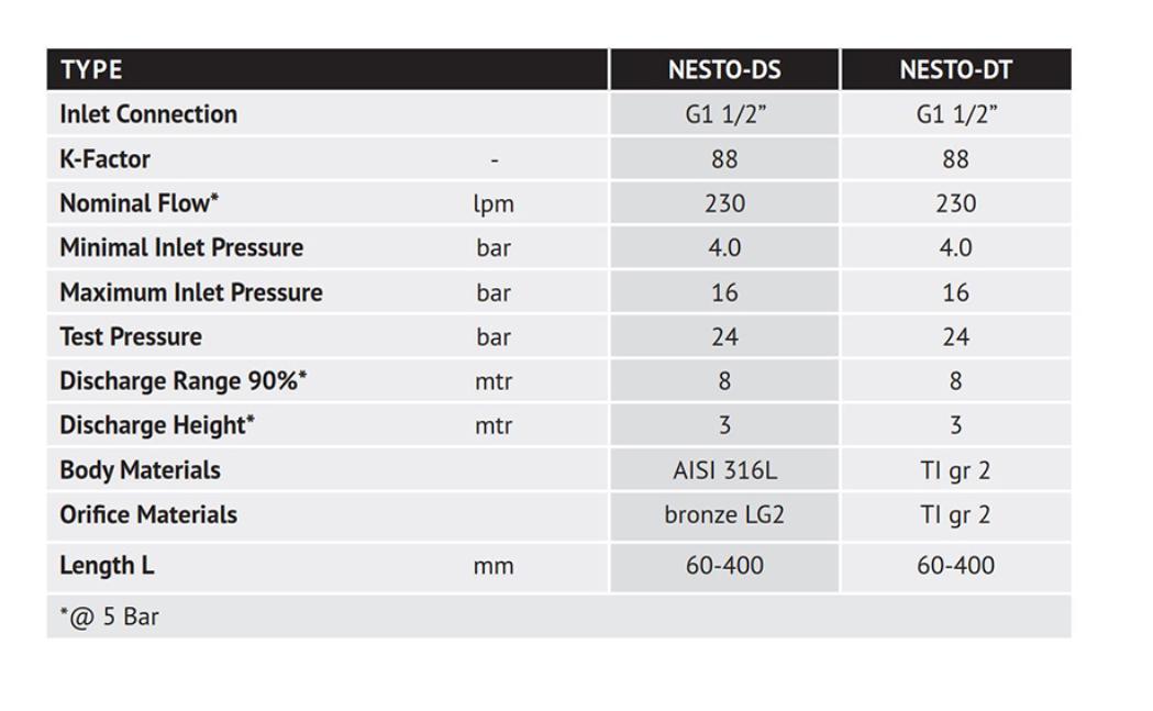 Nesto Nozzle 8